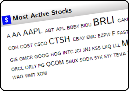 Most active us stock options